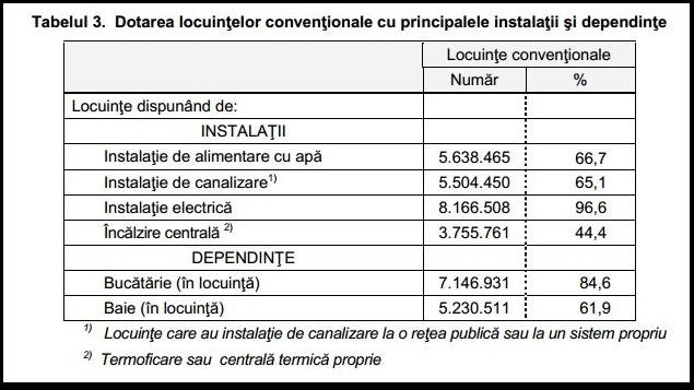 Tabel privind dotarea locuinţelor cu instalaţii- recensămant 2011