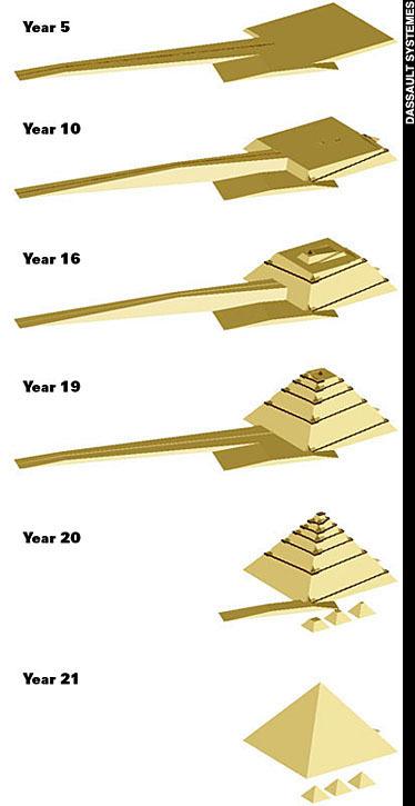 Teoria care explică înălţarea piramidei prin folosirea unei rampe exterioare