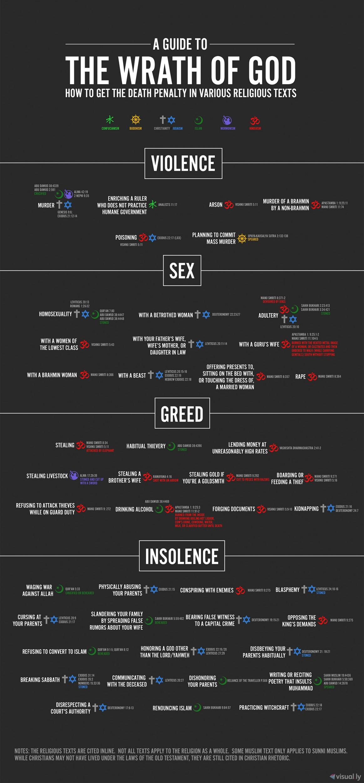 Infograficul care arată păcatele pentru care marile religii stabilesc pedeapsa cu moartea