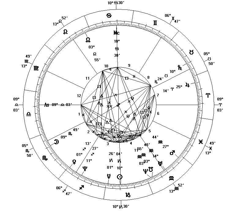 Un horoscop personalizat, creat pentru 1 ianuarie 2000, ora 12:01:00 a.m. Eastern Standard Time, în New York City, SUA (Longitudine: 074W00'23