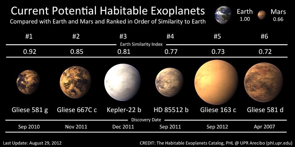 Unde ar mai putea exista viaţă în Univers?
