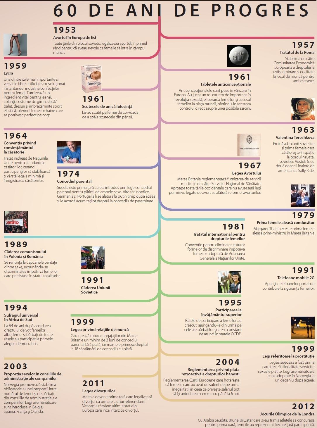60 de ani de progres