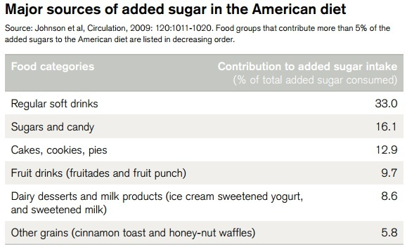 Cum distruge zahărul lumea?
