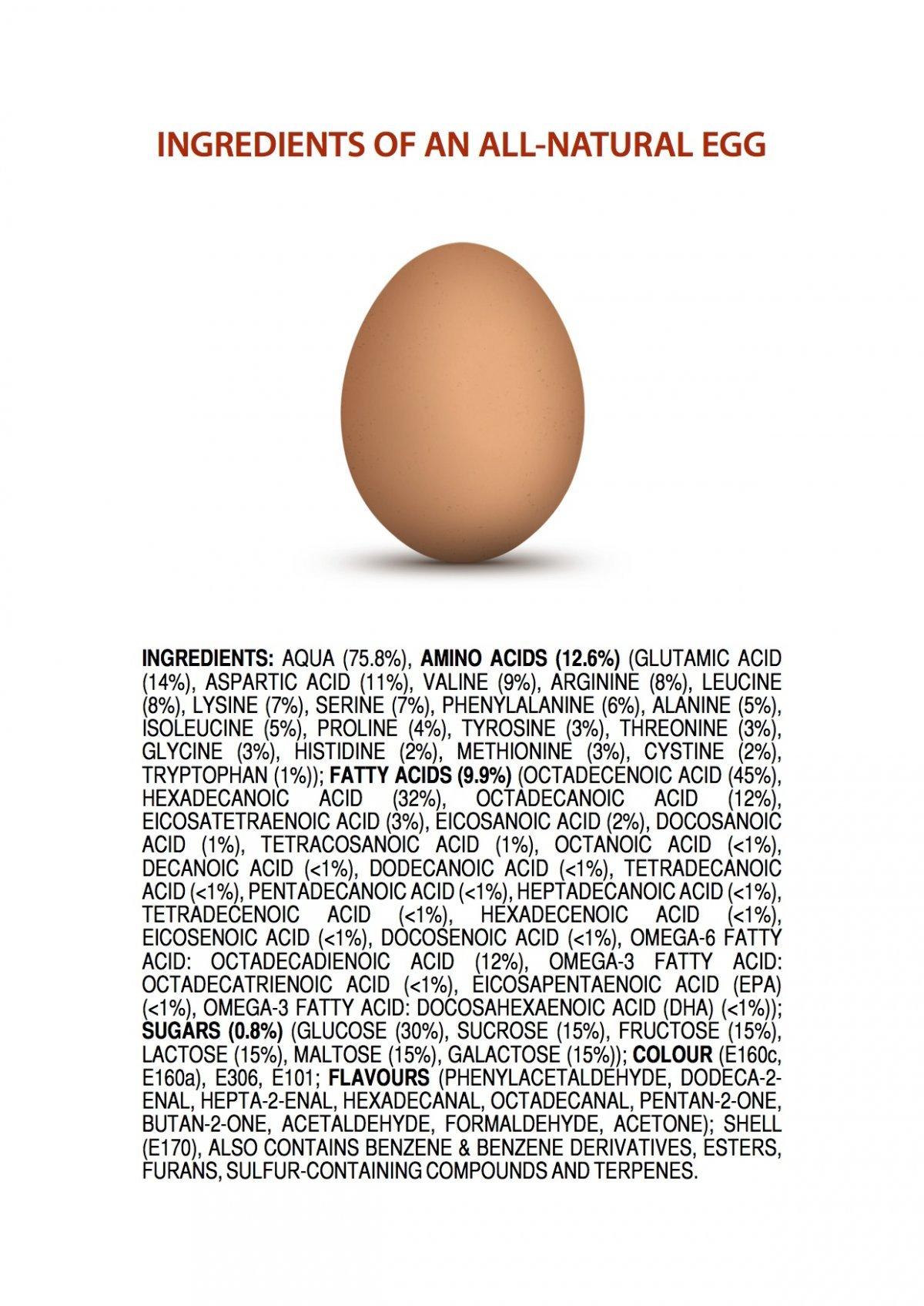 Dacă ouăle ar avea etichetă