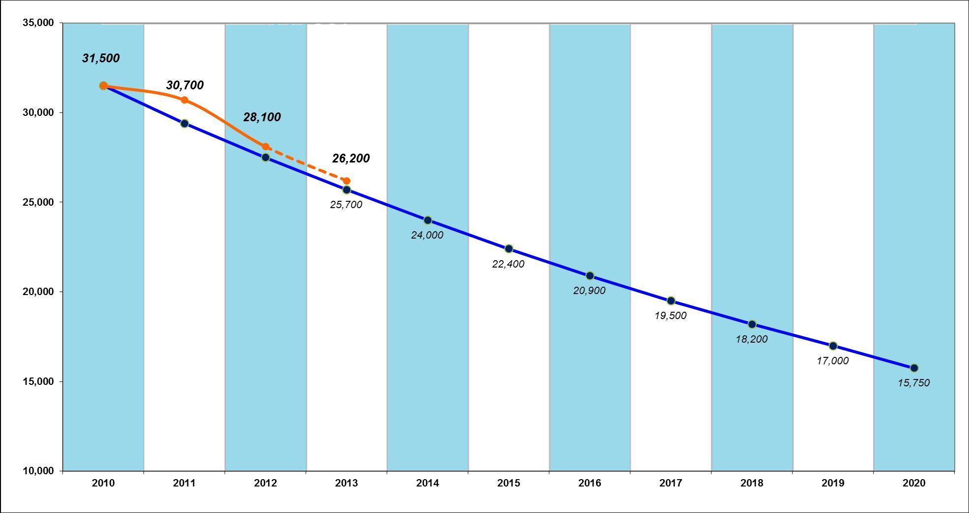 Linia albastră marchează ţinta UE în ceea ce priveşte numărul de decese provocate de accidente rutiere