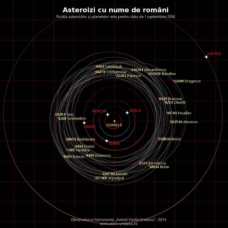 Toţi asteroizii cu nume româneşti fac parte din centura principală de asteroizi, situată între Marte şi Jupiter. Există asteroizi cu nume de români (sau persoane de origine română) şi asteroizi cu nume de locuri cu nume românesc.