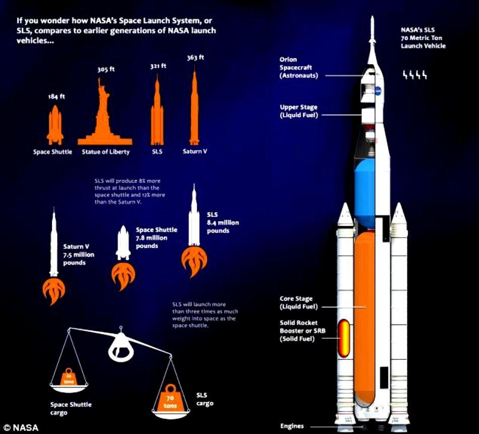 SLS - mult mai puternic decât orice rachetă construită de NASA până acum.