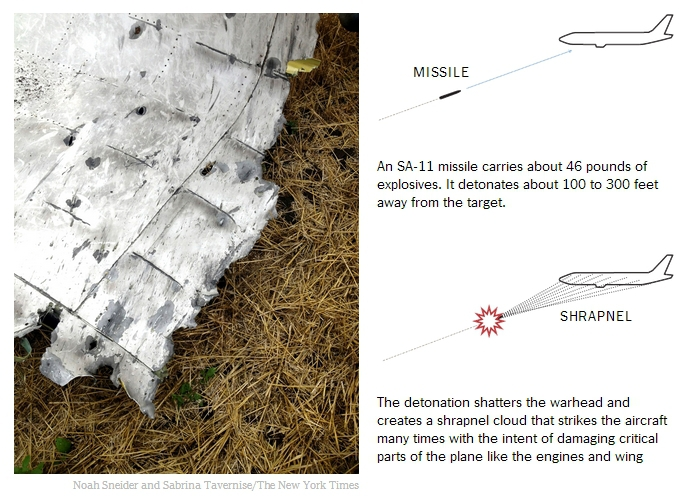 Cum funcţionează o rachetă lansată de un sistem antiaerian de tip Buk