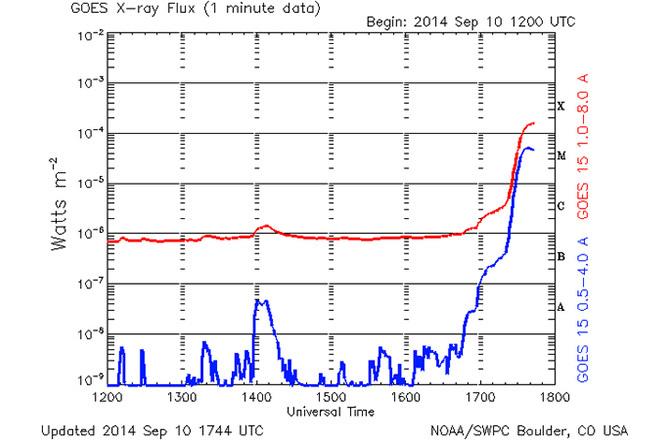 Erupţia solară înregistrată pe 10 septembrie