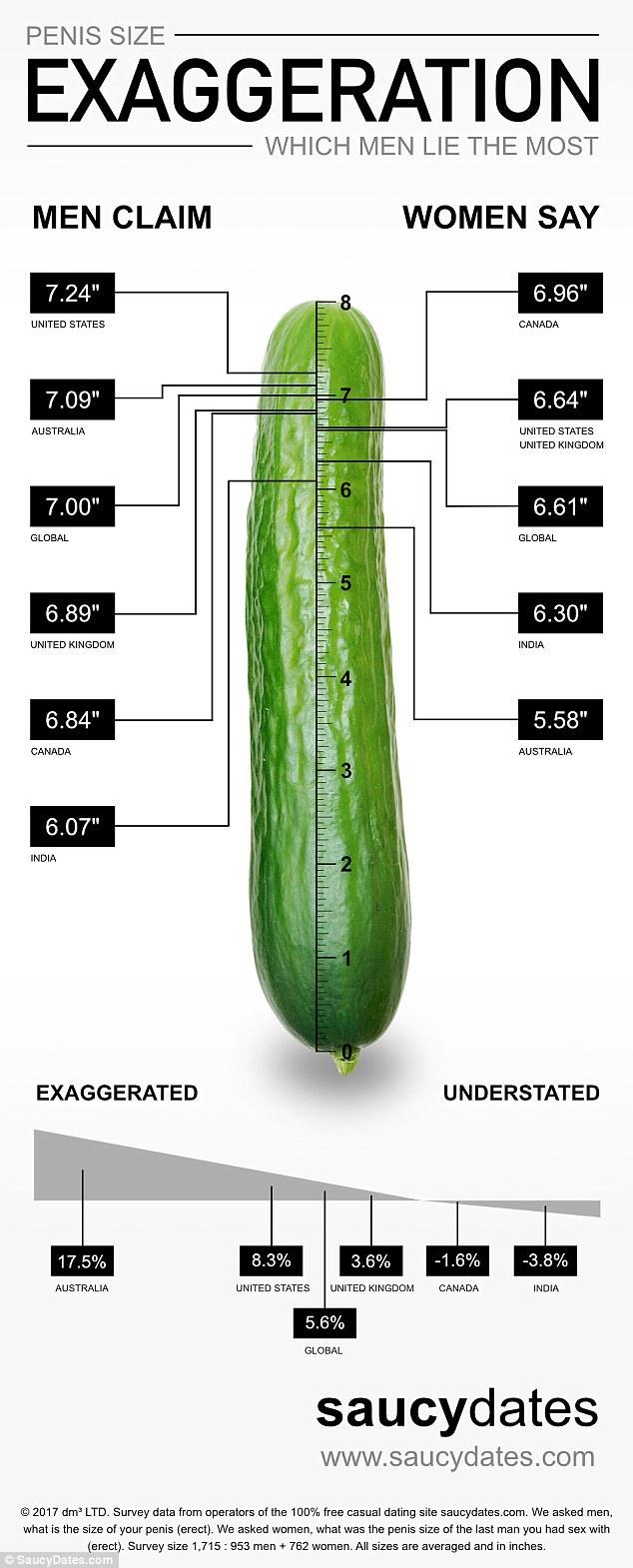 lungimea penisului este normală erecție îmbunătățită