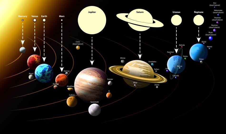 Planete şi planete pitice - două clase de obiecte spaţiale distincte, în ciuda denumirii care nu subliniază suficient această distincţie.